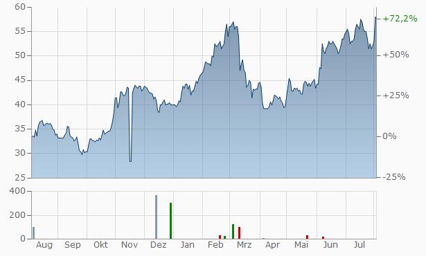 Terex Chart
