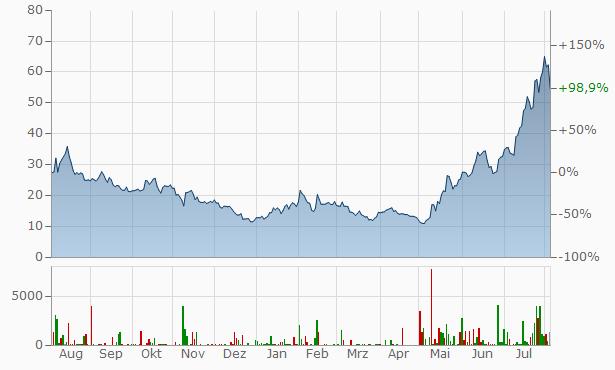 Upstart Chart