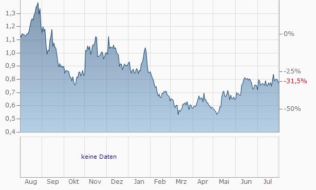 Xplora Technologies AS Registered Chart