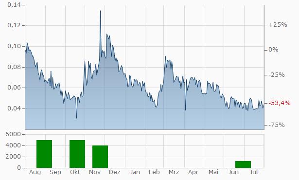Idex As Chart