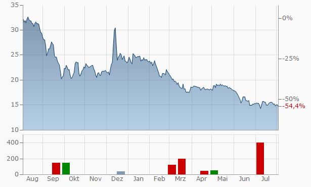 Arendals Fossekompani ASA Chart