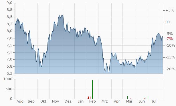 Storebrand As Chart
