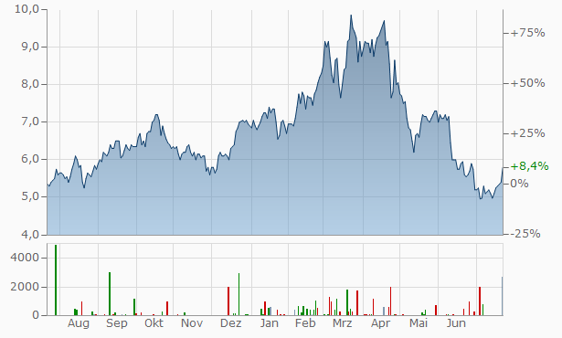 Norsk Hydro As Chart