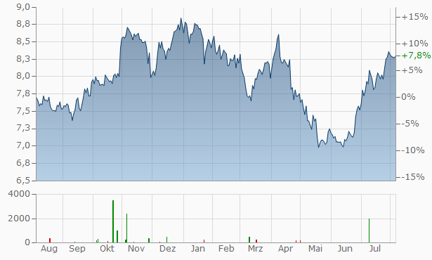 Orkla AS Chart