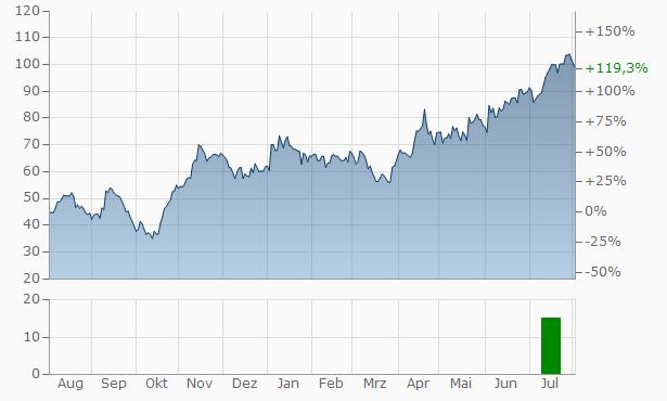 mBank Chart