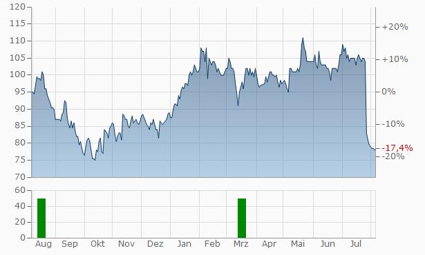 Euronet Worldwide Chart