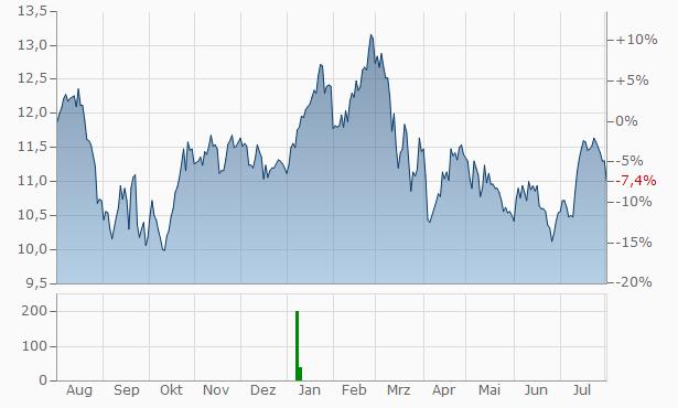 Skandinaviska Enskilda Banken (C) Chart