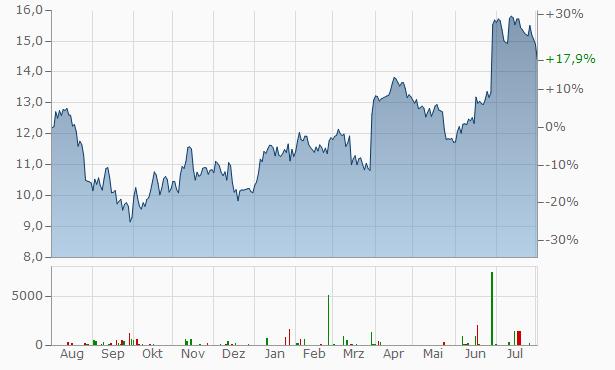 Hennes Mauritz (H M, H&M) Chart