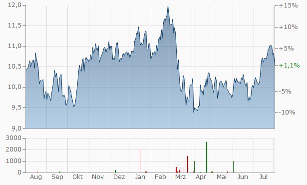 Skandinaviska Enskilda Banken (SEB) Chart