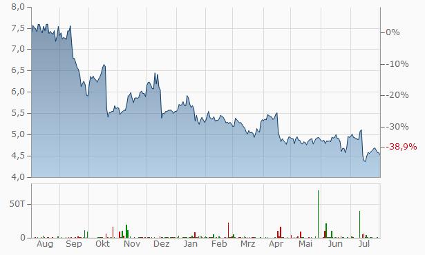 Ericsson (Telefon L.M.Ericsson) (B) Chart
