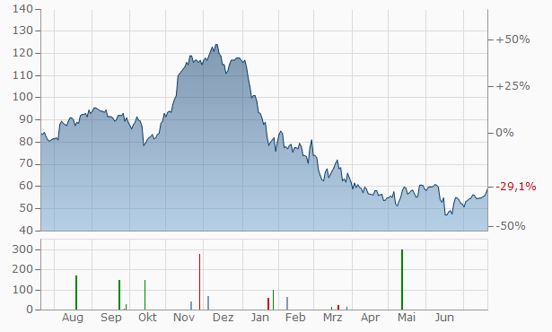 Trex Chart