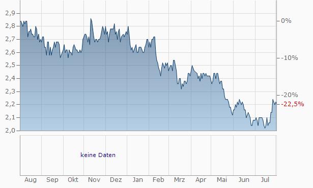 Aiful Chart