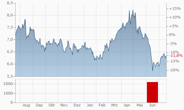 Lend Lease Group Chart