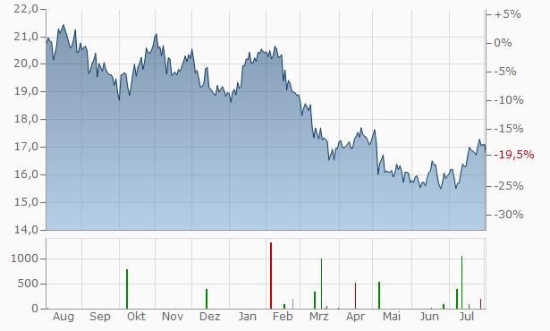 National Australia Bank Chart