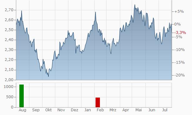 Stockland O.N. Chart