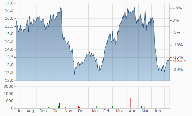 Westpac Banking Chart
