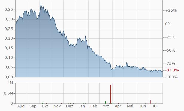 Jervois Mining Chart