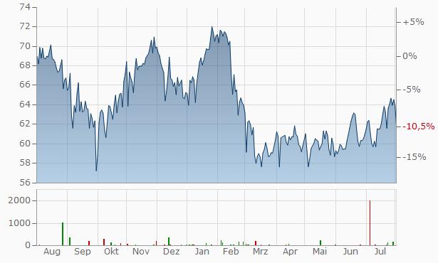 Commonwealth Bank Australia Chart