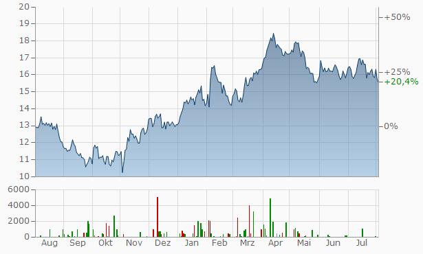 Newcrest Chart