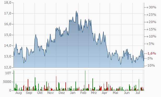 Vale SA Chart