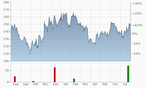 Esker Chart