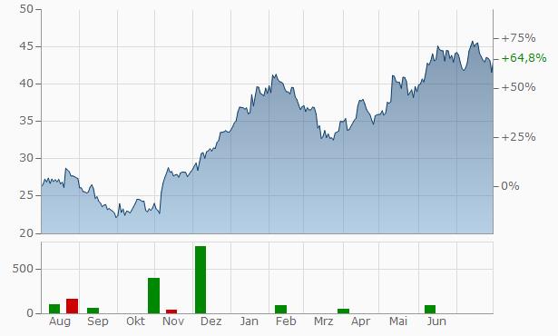 FFLSmidth Chart