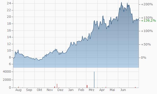 inTest Chart