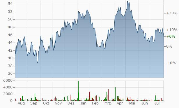 Agnico-Eagle Mines Chart