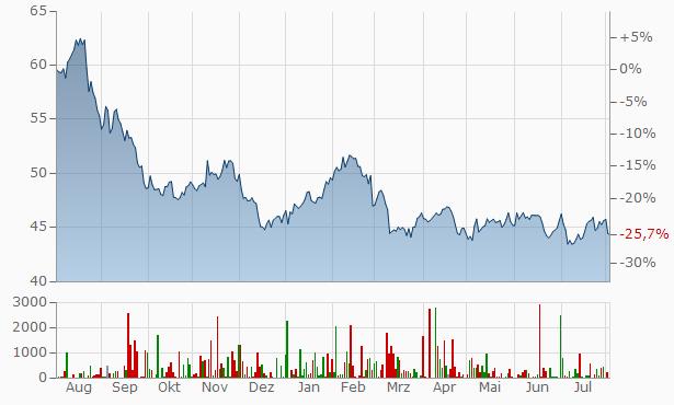 Scotiabank (Bank of Nova Scotia) Chart