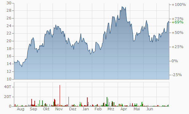 Cameco Chart