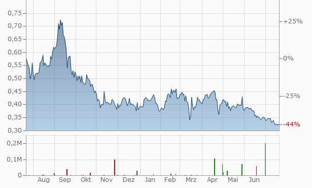 Angang Steel Company Chart