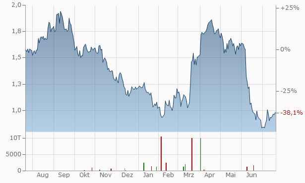 Ted Baker Chart