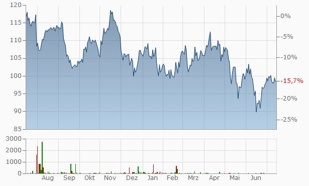 AptarGroup Chart