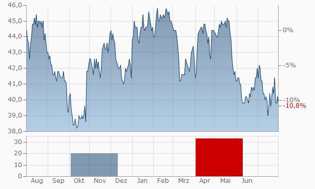 Rogers Communications Chart