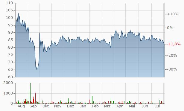 EnBW Chart