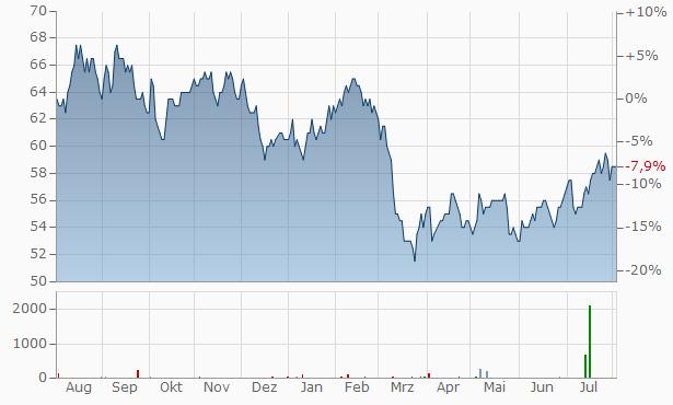 Toronto-Dominion Bank Chart