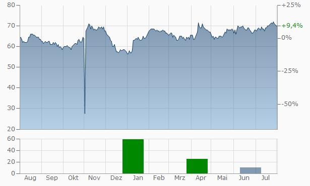 Pricesmart Chart