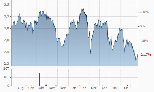 Banco Santander Central Hispano, Chart