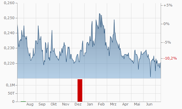 Cofina SGPS SA Chart