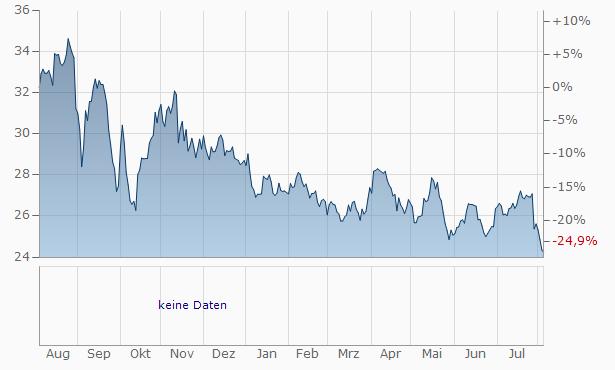 ERG Chart