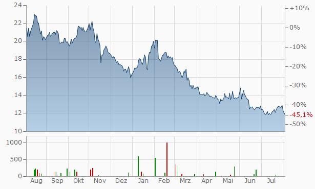 PetMed Express Chart