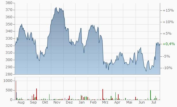 Goldman Sachs Chart