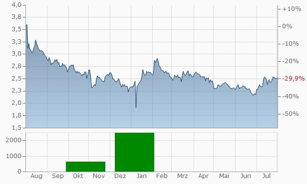Yahoo Japan Chart