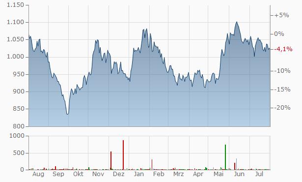 Samsung ADRs Chart