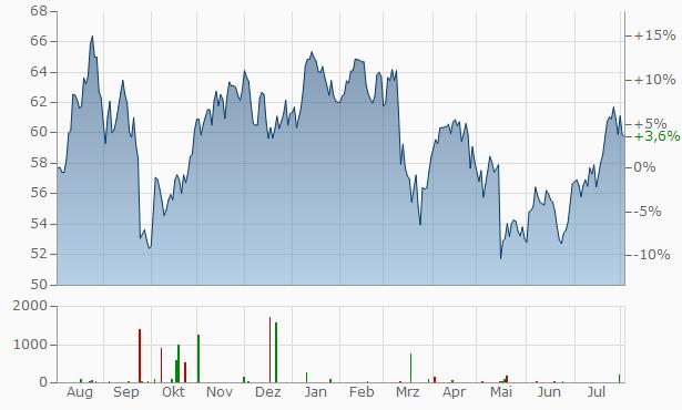 ONEOK Chart