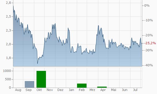 Xaar Chart