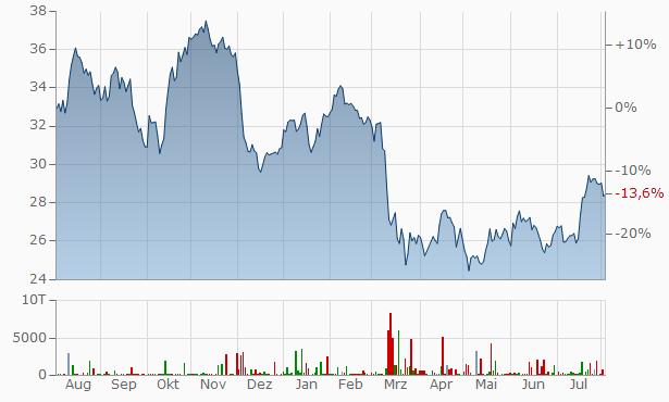 Bank Of America Aktienkurs