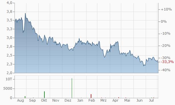 Agfa-Gevaert Chart