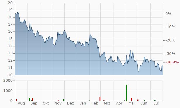 Magic Software Enterprises Chart