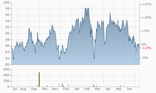 Eiffage Chart
